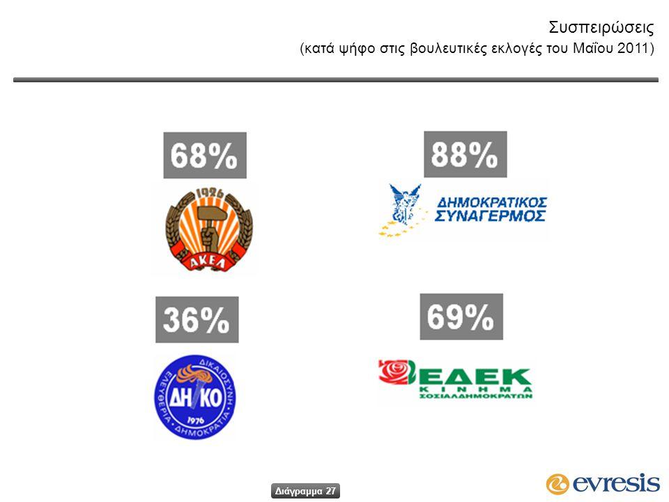 Συσπειρώσεις (κατά ψήφο στις βουλευτικές εκλογές του Μαΐου 2011) Διάγραμμα 27