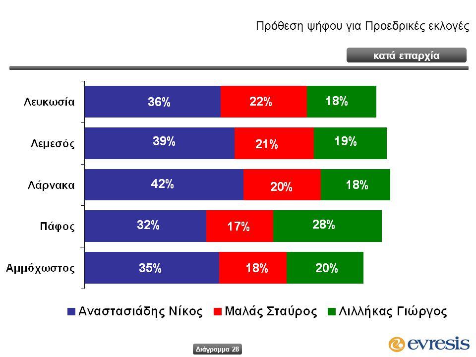 κατά επαρχία Πρόθεση ψήφου για Προεδρικές εκλογές Διάγραμμα 28