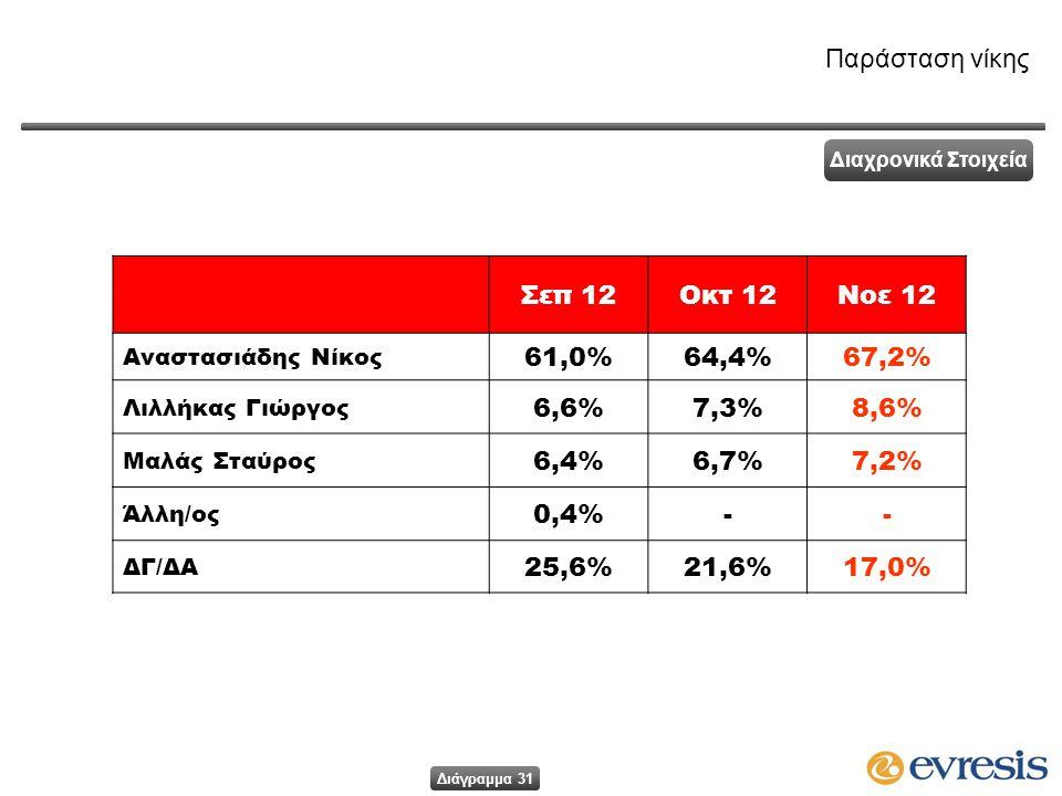 Σεπ 12Οκτ 12Νοε 12 Αναστασιάδης Νίκος 61,0%64,4%64,4%67,2%67,2% Λιλλήκας Γιώργος 6,6%7,3%7,3%8,6%8,6% Μαλάς Σταύρος 6,4%6,7%6,7%7,2%7,2% Άλλη/ος 0,4%-- ΔΓ/ΔΑ 25,6%21,6%17,0% Παράσταση νίκης Διαχρονικά Στοιχεία Διάγραμμα 31