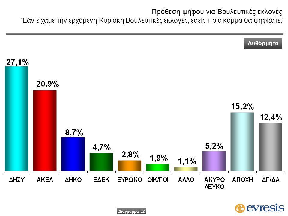Πρόθεση ψήφου για Βουλευτικές εκλογές 'Εάν είχαμε την ερχόμενη Κυριακή Βουλευτικές εκλογές, εσείς ποιο κόμμα θα ψηφίζατε;' Αυθόρμητα Διάγραμμα 32