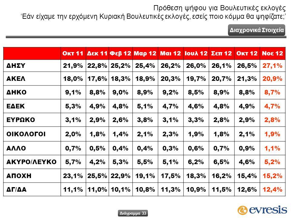 Οκτ 11Δεκ 11Φεβ 12Μαρ 12Μαι 12Ιουλ 12Σεπ 12Οκτ 12Νοε 12 ΔΗΣΥ21,9%22,8%25,2%25,2%25,4%26,2%26,2%26,0%26,0%26,1%26,1%26,5%26,5%27,1% ΑΚΕΛ18,0%17,6%18,3%18,3%18,9%20,3%19,7%20,7%21,3%20,9% ΔΗΚΟ9,1%8,8%9,0%8,9%9,2%8,5%8,5%8,9%8,9%8,8%8,8%8,7%8,7% ΕΔΕΚ5,3%4,9%4,8%5,1%4,7%4,7%4,6%4,6%4,8%4,8%4,9%4,9%4,7% ΕΥΡΩΚΟ3,1%2,9%2,6%3,8%3,1%3,3%2,8%2,8%2,9%2,9%2,8%2,8% ΟΙΚΟΛΟΓΟΙ2,0%1,8%1,4%2,1%2,3%1,9%1,9%1,8%1,8%2,1%2,1%1,9%1,9% ΑΛΛΟ0,7%0,5%0,4% 0,3%0,6%0,7%0,9%1,1%1,1% ΑΚΥΡΟ/ΛΕΥΚΟ5,7%4,2%5,3%5,5%5,1%6,2%6,2%6,5%6,5%4,6%4,6%5,2% ΑΠΟΧΗ23,1%25,5%22,9%22,9%19,1%17,5%18,3%16,2%15,4%15,2% ΔΓ/ΔΑ11,1%11,0%10,1%10,8%11,3%10,9%11,5%12,6%12,4% Πρόθεση ψήφου για Βουλευτικές εκλογές 'Εάν είχαμε την ερχόμενη Κυριακή Βουλευτικές εκλογές, εσείς ποιο κόμμα θα ψηφίζατε;' Διαχρονικά Στοιχεία Διάγραμμα 33