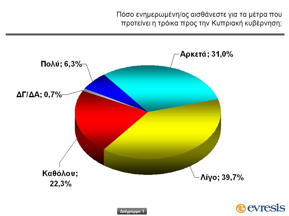 Πόσο ενημερωμένη/ος αισθάνεστε για τα μέτρα που προτείνει η τρόικα προς την Κυπριακή κυβέρνηση; Διάγραμμα 1