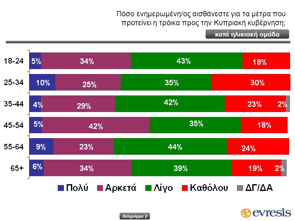 Πόσο ενημερωμένη/ος αισθάνεστε για τα μέτρα που προτείνει η τρόικα προς την Κυπριακή κυβέρνηση; Διάγραμμα 2 κατά ηλικιακή ομάδα