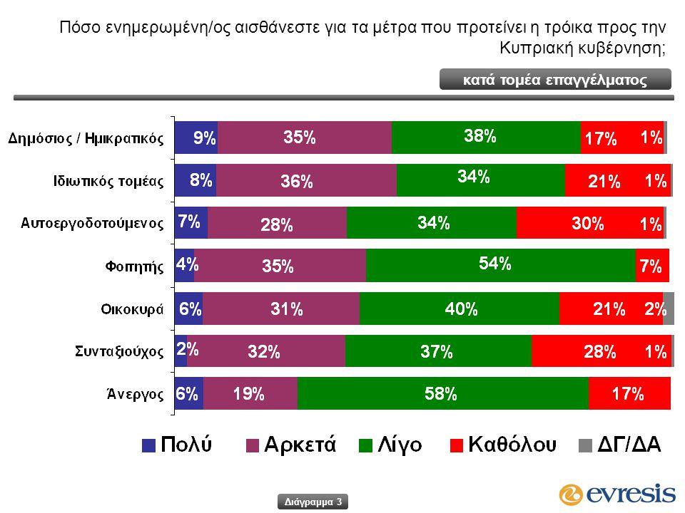 κατά τομέα επαγγέλματος Πόσο ενημερωμένη/ος αισθάνεστε για τα μέτρα που προτείνει η τρόικα προς την Κυπριακή κυβέρνηση; Διάγραμμα 3
