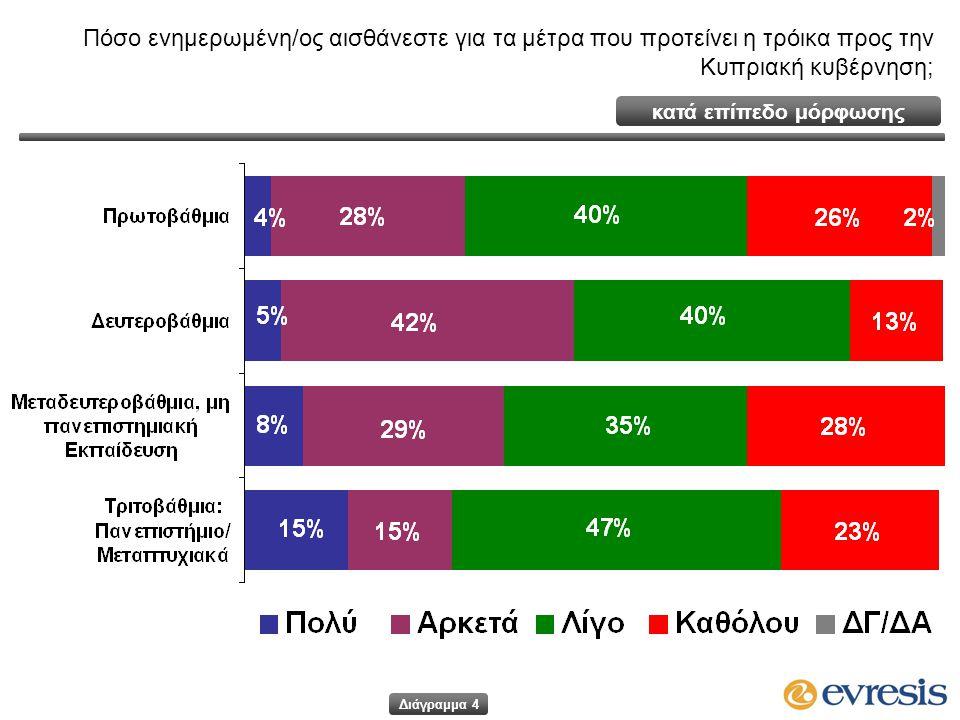 κατά επίπεδο μόρφωσης Πόσο ενημερωμένη/ος αισθάνεστε για τα μέτρα που προτείνει η τρόικα προς την Κυπριακή κυβέρνηση; Διάγραμμα 4