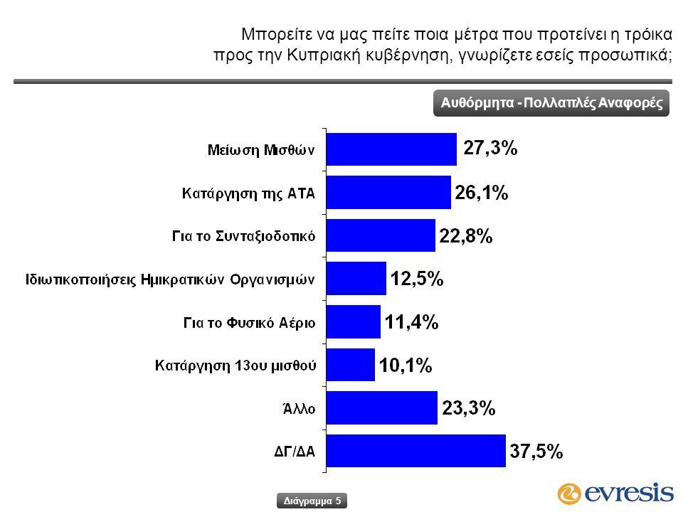 Μπορείτε να μας πείτε ποια μέτρα που προτείνει η τρόικα προς την Κυπριακή κυβέρνηση, γνωρίζετε εσείς προσωπικά; Αυθόρμητα - Πολλαπλές Αναφορές Διάγραμμα 5