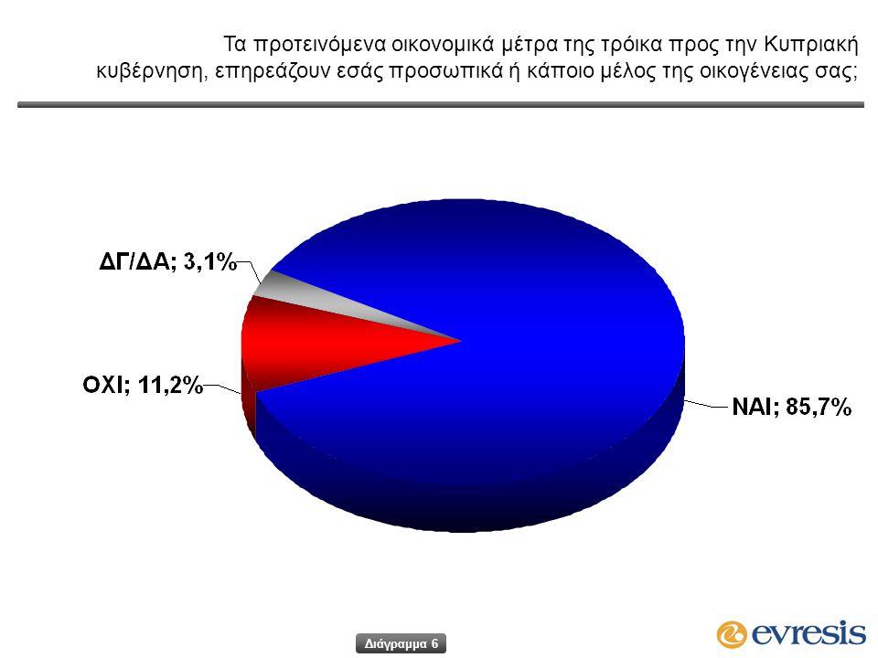 Τα προτεινόμενα οικονομικά μέτρα της τρόικα προς την Κυπριακή κυβέρνηση, επηρεάζουν εσάς προσωπικά ή κάποιο μέλος της οικογένειας σας; Διάγραμμα 6