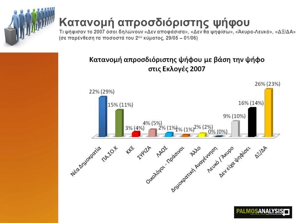 Κατανομή απροσδιόριστης ψήφου Τι ψήφισαν το 2007 όσοι δηλώνουν «Δεν αποφάσισα», «Δεν θα ψηφίσω», «Άκυρο-Λευκό», «ΔΞ/ΔΑ» (σε παρένθεση τα ποσοστά του 2