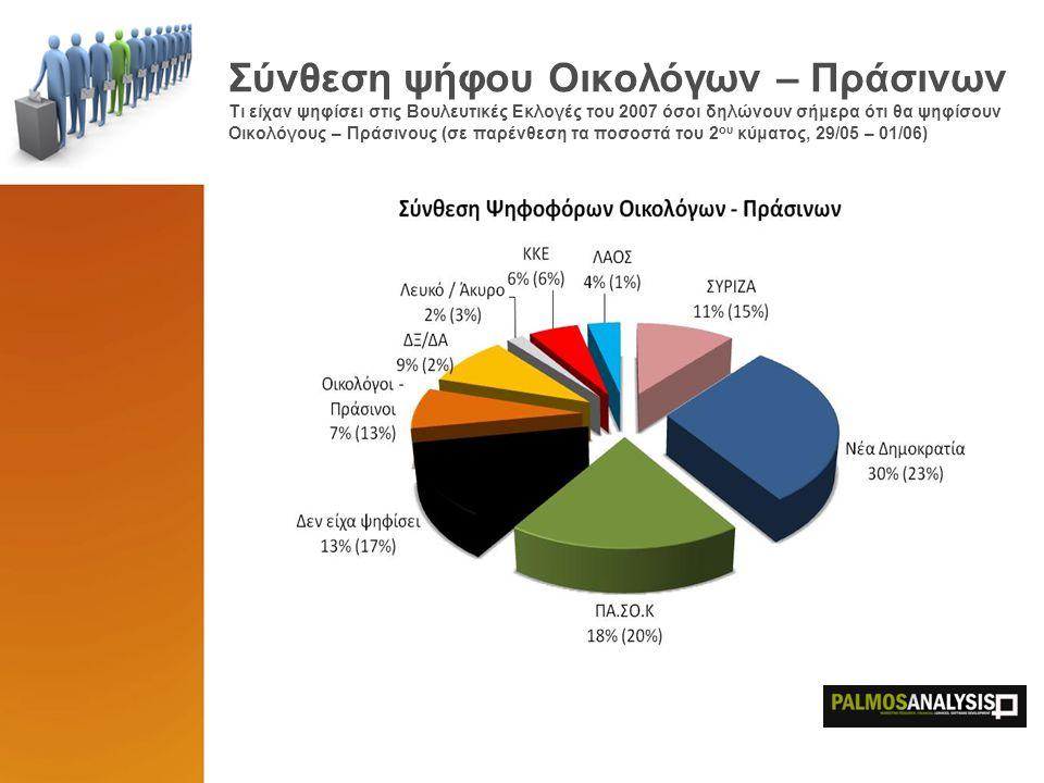 Σύνθεση ψήφου Οικολόγων – Πράσινων Τι είχαν ψηφίσει στις Βουλευτικές Εκλογές του 2007 όσοι δηλώνουν σήμερα ότι θα ψηφίσουν Οικολόγους – Πράσινους (σε