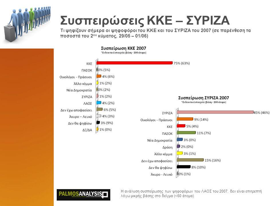 Συσπειρώσεις ΚΚΕ – ΣΥΡΙΖΑ Τι ψηφίζουν σήμερα οι ψηφοφόροι του KKE και του ΣΥΡΙΖΑ του 2007 (σε παρένθεση τα ποσοστά του 2 ου κύματος, 29/05 – 01/06) Η