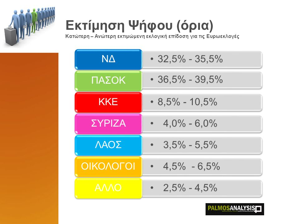 Εκτίμηση Ψήφου (όρια) Κατώτερη – Ανώτερη εκτιμώμενη εκλογική επίδοση για τις Ευρωεκλογές 32,5% - 35,5% ΝΔ 36,5% - 39,5% ΠΑΣΟΚ 8,5% - 10,5% ΚΚΕ 4,0% -