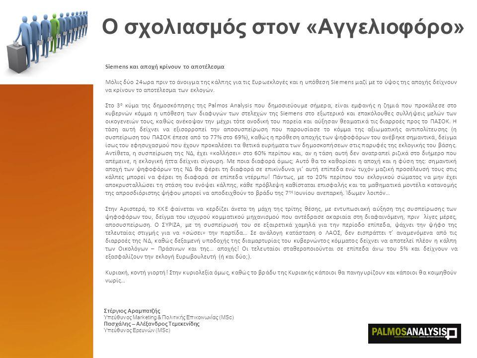 O σχολιασμός στον «Αγγελιοφόρο» Στέργιος Αραμπατζής Υπεύθυνος Marketing & Πολιτικής Επικοινωνίας (MSc) Πασχάλης – Αλέξανδρος Τεμεκενίδης Υπεύθυνος Ερευνών (MSc) Siemens και αποχή κρίνουν το αποτέλεσμα Μόλις δύο 24ωρα πριν το άνοιγμα της κάλπης για τις Ευρωεκλογές και η υπόθεση Siemens μαζί με το ύψος της αποχής δείχνουν να κρίνουν το αποτέλεσμα των εκλογών.