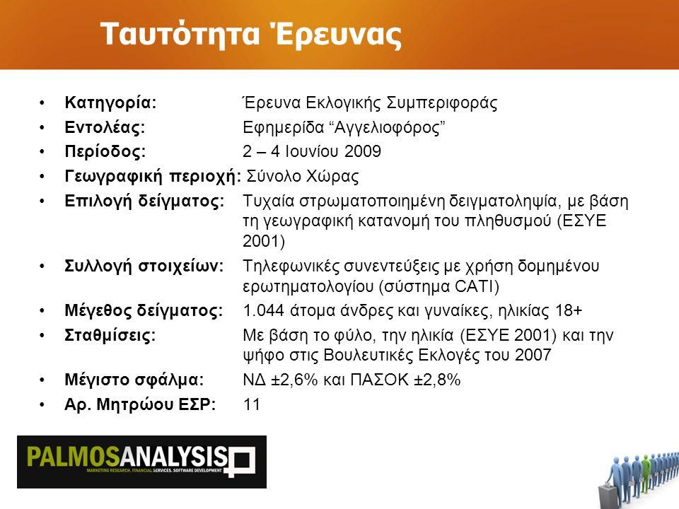 Ταυτότητα Έρευνας Κατηγορία: Έρευνα Εκλογικής Συμπεριφοράς Εντολέας:Εφημερίδα Αγγελιοφόρος Περίοδος: 2 – 4 Ιουνίου 2009 Γεωγραφική περιοχή: Σύνολο Χώρας Επιλογή δείγματος: Τυχαία στρωματοποιημένη δειγματοληψία, με βάση τη γεωγραφική κατανομή του πληθυσμού (ΕΣΥΕ 2001) Συλλογή στοιχείων: Τηλεφωνικές συνεντεύξεις με χρήση δομημένου ερωτηματολογίου (σύστημα CATI) Μέγεθος δείγματος:1.044 άτομα άνδρες και γυναίκες, ηλικίας 18+ Σταθμίσεις:Με βάση το φύλο, την ηλικία (ΕΣΥΕ 2001) και την ψήφο στις Βουλευτικές Εκλογές του 2007 Μέγιστο σφάλμα:ΝΔ ±2,6% και ΠΑΣΟΚ ±2,8% Αρ.