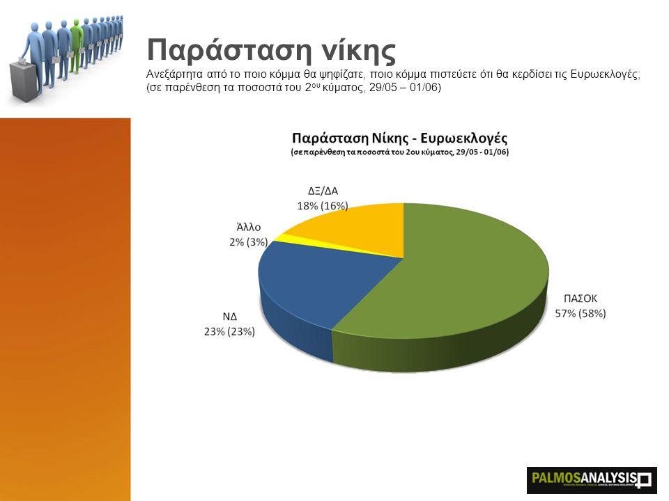 Εκτίμηση Ψήφου (όρια) Κατώτερη – Ανώτερη εκτιμώμενη εκλογική επίδοση για τις Ευρωεκλογές 32,5% - 35,5% ΝΔ 36,5% - 39,5% ΠΑΣΟΚ 8,5% - 10,5% ΚΚΕ 4,0% - 6,0% ΣΥΡΙΖΑ 3,5% - 5,5% ΛΑΟΣ 4,5% - 6,5% ΟΙΚΟΛΟΓΟΙ 2,5% - 4,5% ΑΛΛΟ
