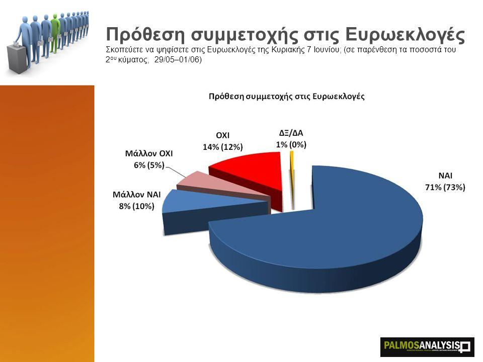 Πρόθεση συμμετοχής στις Ευρωεκλογές Σκοπεύετε να ψηφίσετε στις Ευρωεκλογές της Κυριακής 7 Ιουνίου; (σε παρένθεση τα ποσοστά του 2 ου κύματος, 29/05–01/06)