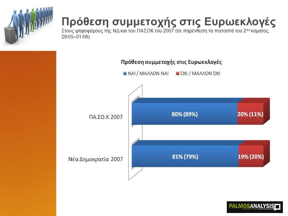Πρόθεση συμμετοχής στις Ευρωεκλογές Στους ψηφοφόρους της ΝΔ και του ΠΑΣΟΚ του 2007 (σε παρένθεση τα ποσοστά του 2 ου κύματος, 29/05–01/06)