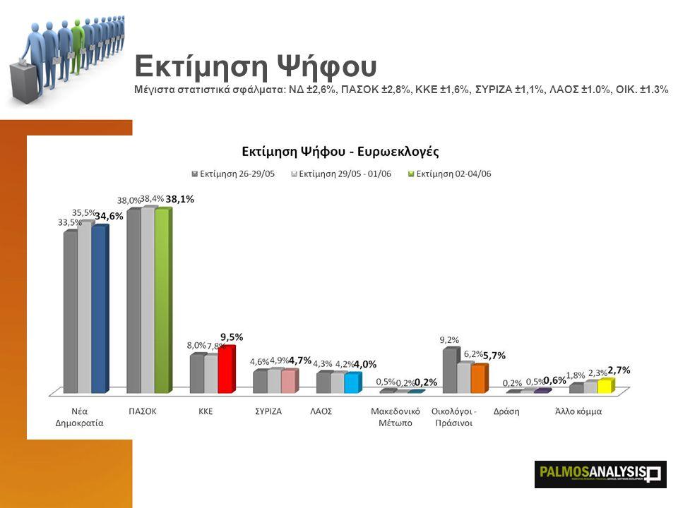 Εκτίμηση Ψήφου Μέγιστα στατιστικά σφάλματα: ΝΔ ±2,6%, ΠΑΣΟΚ ±2,8%, ΚΚΕ ±1,6%, ΣΥΡΙΖΑ ±1,1%, ΛΑΟΣ ±1.0%, ΟΙΚ. ±1.3%