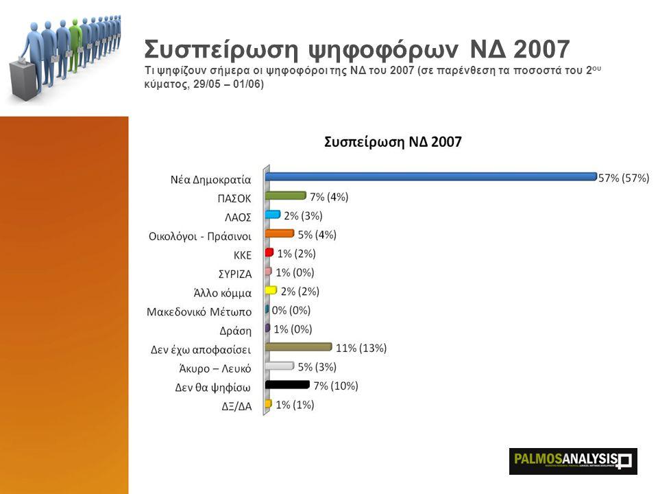 Συσπείρωση ψηφοφόρων ΝΔ 2007 Τι ψηφίζουν σήμερα οι ψηφοφόροι της ΝΔ του 2007 (σε παρένθεση τα ποσοστά του 2 ου κύματος, 29/05 – 01/06)