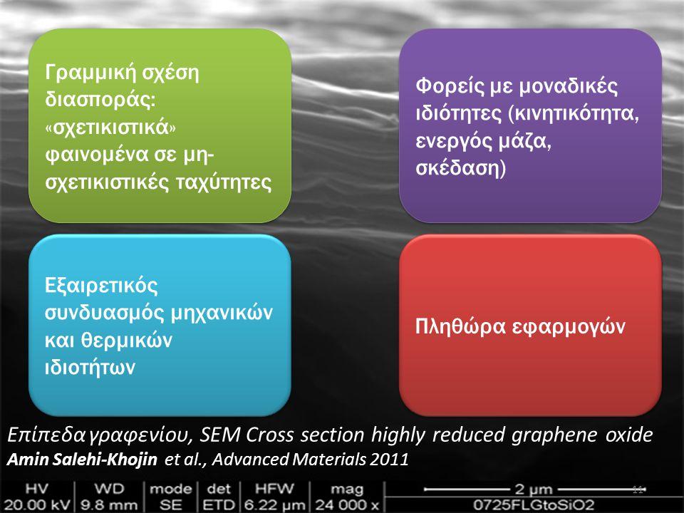 Φορείς με μοναδικές ιδιότητες (κινητικότητα, ενεργός μάζα, σκέδαση) Εξαιρετικός συνδυασμός μηχανικών και θερμικών ιδιοτήτων Γραμμική σχέση διασποράς: «σχετικιστικά» φαινομένα σε μη- σχετικιστικές ταχύτητες Πληθώρα εφαρμογών Επίπεδα γραφενίου, SEM Cross section highly reduced graphene oxide Amin Salehi-Khojin et al., Advanced Materials 2011 11