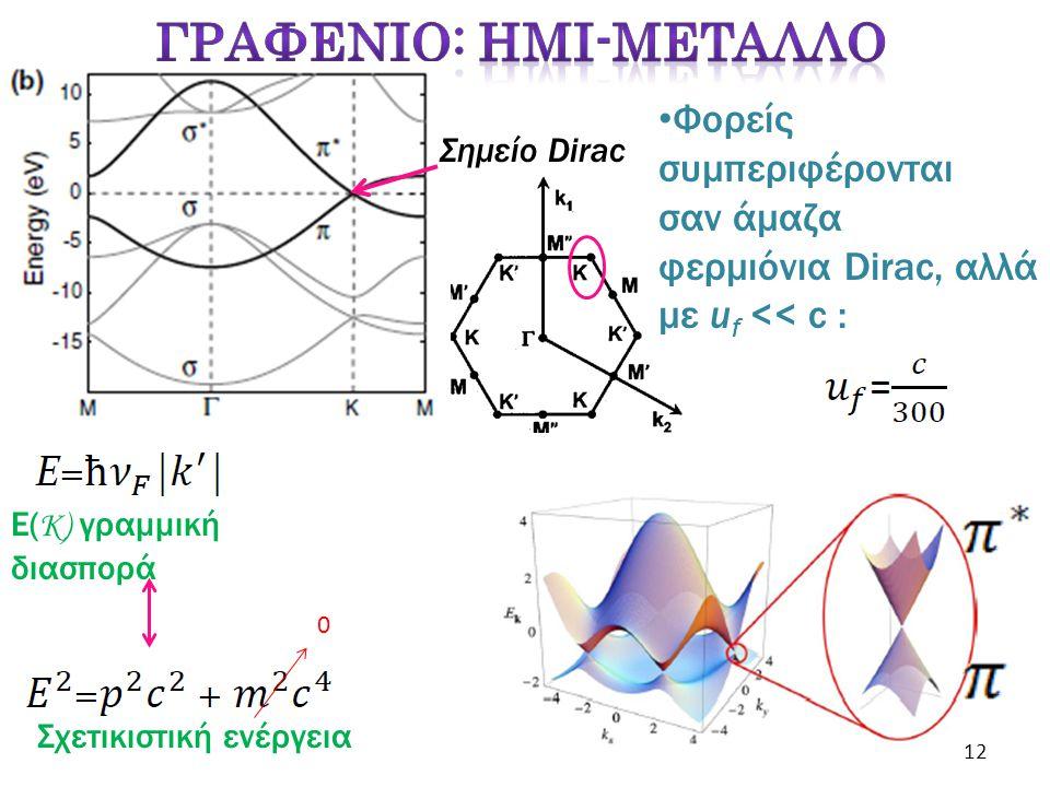 Φορείς συμπεριφέρονται σαν άμαζα φερμιόνια Dirac, αλλά με u f << c : Ε( K) γραμμική διασπορά 0 Σχετικιστική ενέργεια Σημείο Dirac 12