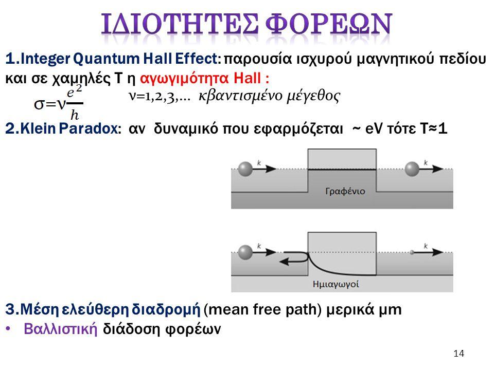 3.Μέση ελεύθερη διαδρομή (mean free path) μερικά μm Βαλλιστική διάδοση φορέων ν=1,2,3,… κβαντισμένο μέγεθος 1.Integer Quantum Hall Effect: παρουσία ισχυρού μαγνητικού πεδίου και σε χαμηλές Τ η αγωγιμότητα Hall : 2.Κlein Paradox: αν δυναμικό που εφαρμόζεται ~ eV τότε Τ≈1 14
