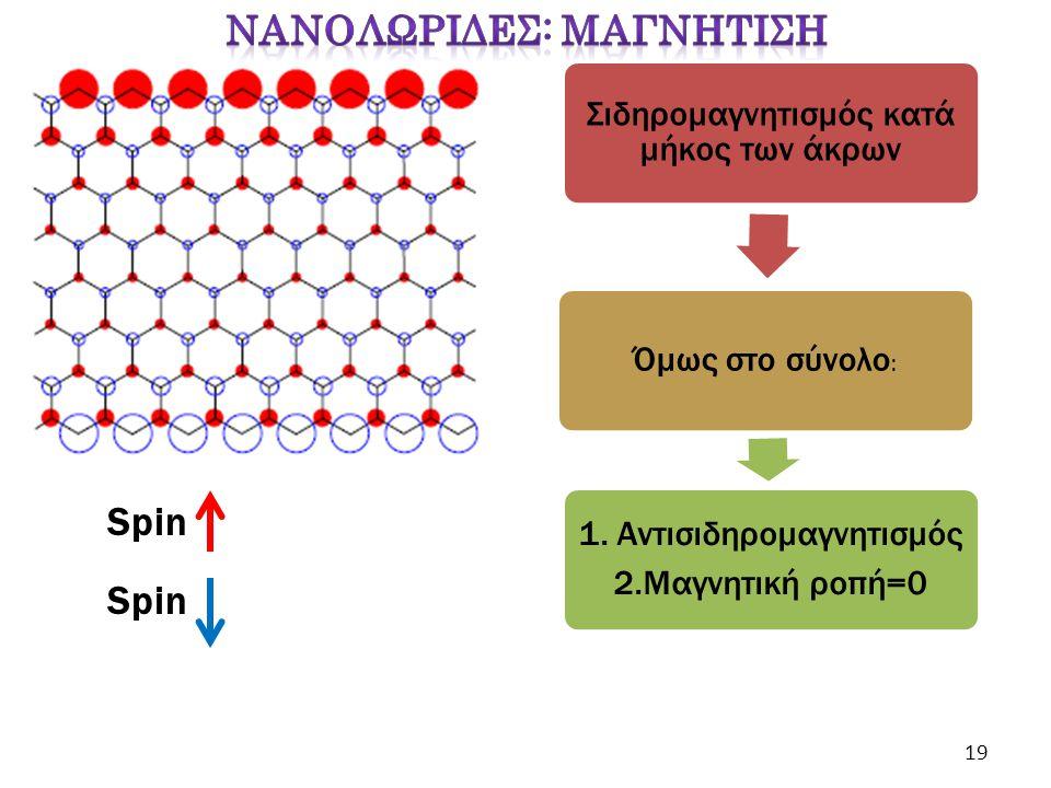 Spin Σιδηρομαγνητισμός κατά μήκος των άκρων Όμως στο σύνολο : 1. Αντισιδηρομαγνητισμός 2.Μαγνητική ροπή=0 Spin 19