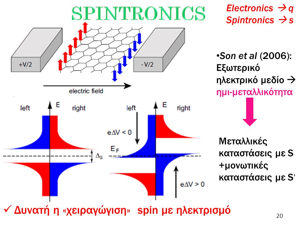 Son et al (2006): Εξωτερικό ηλεκτρικό μεδίο  ημι-μεταλλικότητα Μεταλλικές καταστάσεις με S +μονωτικές καταστάσεις με S ' Δυνατή η «χειραγώγιση» spin με ηλεκτρισμό Electronics  q Spintronics  s 20