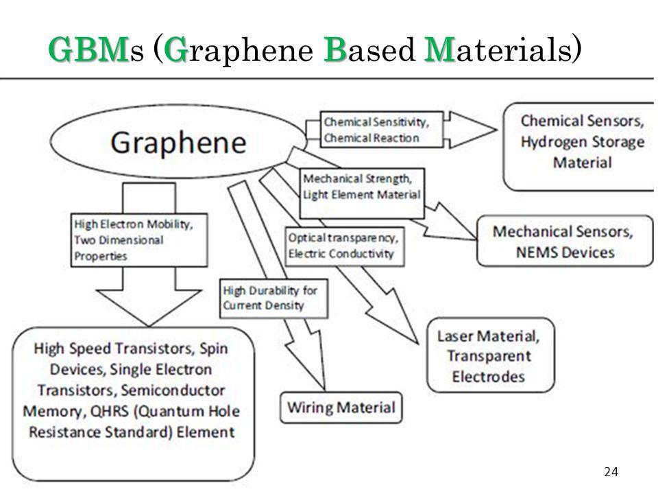 GBMGBM GBMs (Graphene Based Materials) 24
