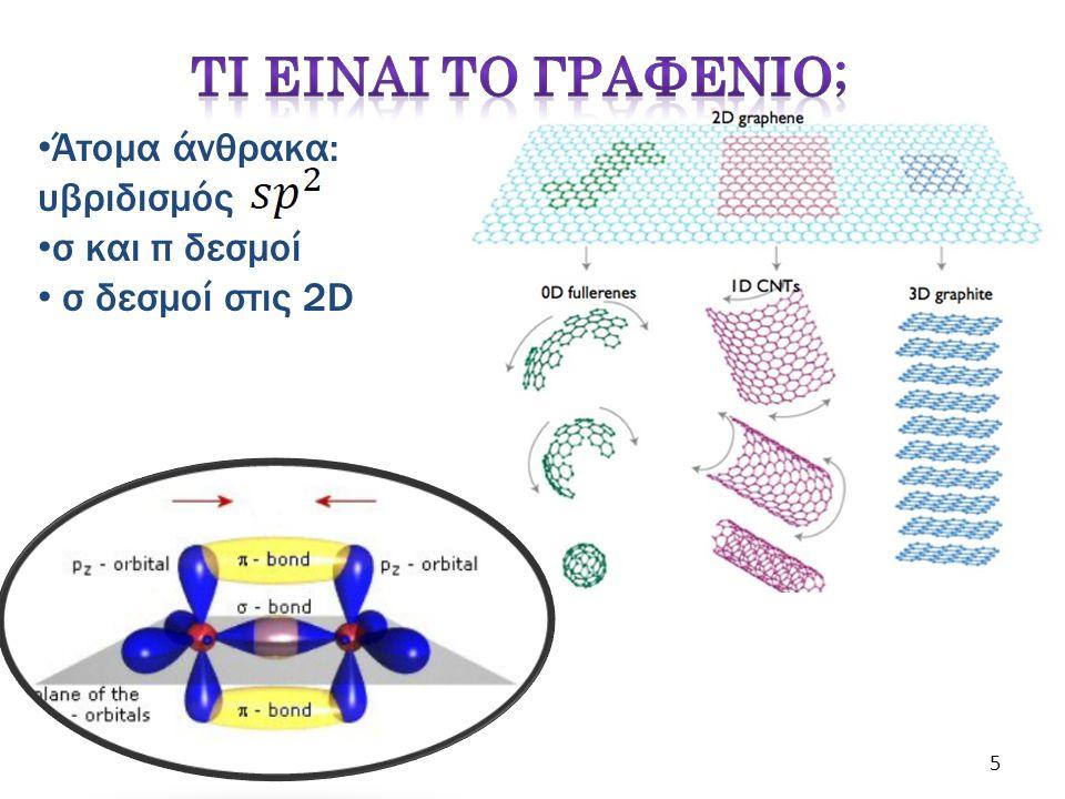 Ενεργειακό χάσμα (Eg) νανολωρίδων μεταβάλλεται σύμφωνα με: Scanning Tunneling Microscope (STM) lithography Caterina Soldano et al., Centre d'Elaboration de Matériaux et d'Etudes Structurales 16