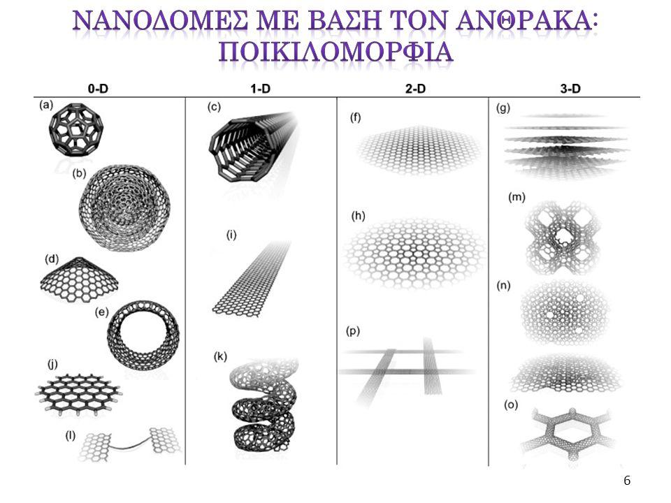 Chemical vapor deposition (CVD) σε λεπτά φύλλα μετάλλου «Επιταξιακή» ανάπτυξη (epitaxial growth) πάνω σε μονοκρύσταλλους –SiC Oξείδωση- «απολέπιση» –αναγωγή (Oxidation- exfoliation-reduction) σκόνης γραφίτη «Unzipping» carbon nanotubes (CNTs) 7