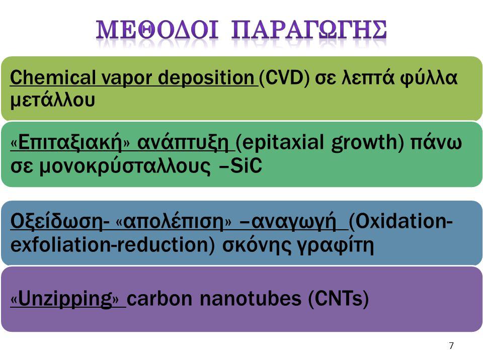 Chemical vapor deposition (CVD) σε λεπτά φύλλα μετάλλου «Επιταξιακή» ανάπτυξη (epitaxial growth) πάνω σε μονοκρύσταλλους –SiC Oξείδωση- «απολέπιση» –α