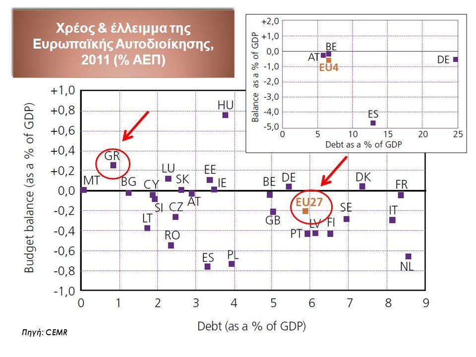 Χρέος & έλλειμμα της Ευρωπαϊκής Αυτοδιοίκησης, 2011 (% ΑΕΠ) Πηγή: CEMR
