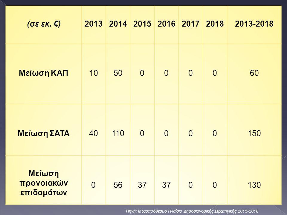 Πηγή: Μεσοπρόθεσμο Πλαίσιο Δημοσιονομικής Στρατηγικής 2015-2018