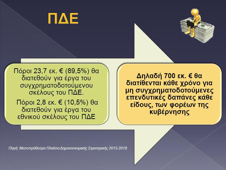 Πόροι 23,7 εκ. € (89,5%) θα διατεθούν για έργα του συγχρηματοδοτούμενου σκέλους του ΠΔΕ. Πόροι 2,8 εκ. € (10,5%) θα διατεθούν για έργα του εθνικού σκέ