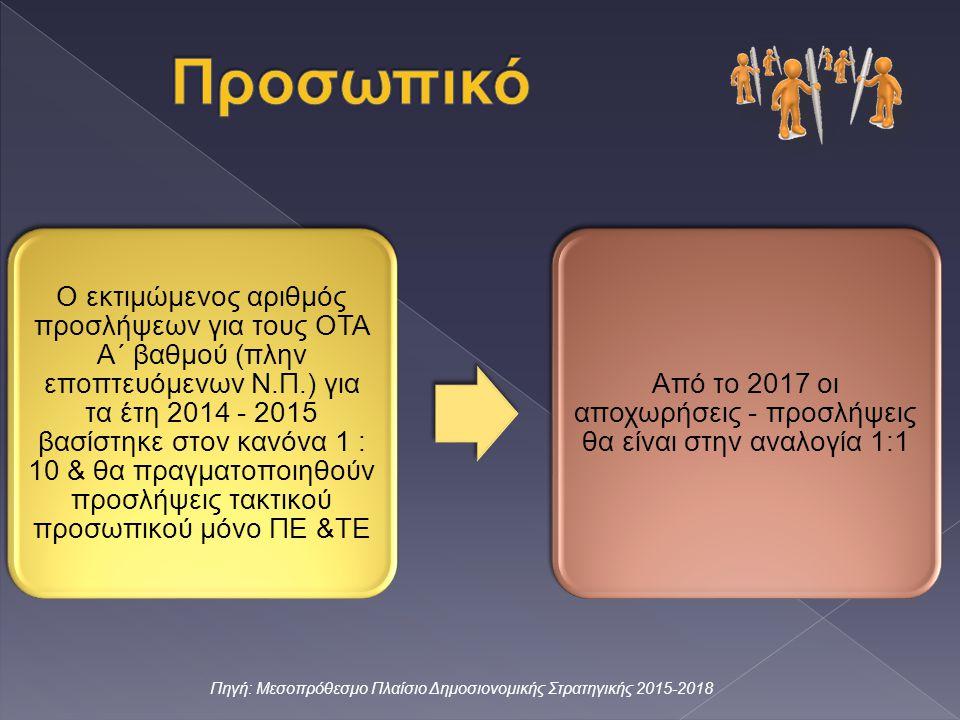 Ο εκτιμώμενος αριθμός προσλήψεων για τους ΟΤΑ Α΄ βαθμού (πλην εποπτευόμενων Ν.Π.) για τα έτη 2014 - 2015 βασίστηκε στον κανόνα 1 : 10 & θα πραγματοποιηθούν προσλήψεις τακτικού προσωπικού μόνο ΠΕ &ΤΕ Από το 2017 οι αποχωρήσεις - προσλήψεις θα είναι στην αναλογία 1:1 Πηγή: Μεσοπρόθεσμο Πλαίσιο Δημοσιονομικής Στρατηγικής 2015-2018
