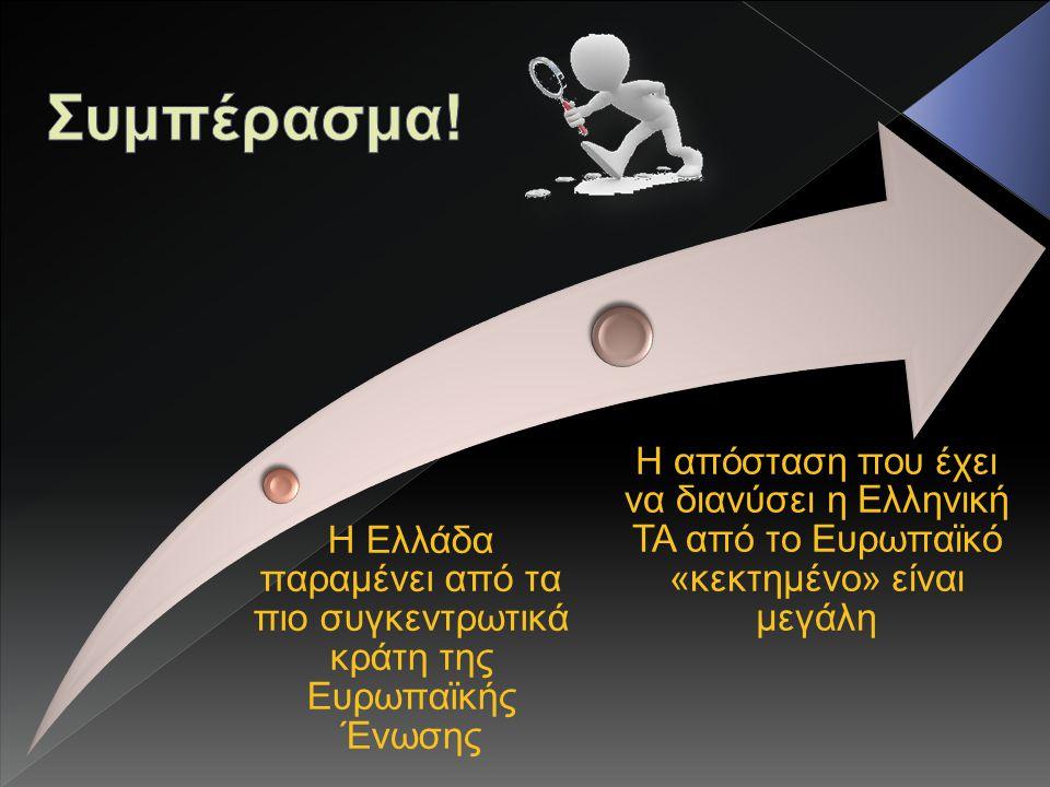 Η Ελλάδα παραμένει από τα πιο συγκεντρωτικά κράτη της Ευρωπαϊκής Ένωσης H απόσταση που έχει να διανύσει η Ελληνική ΤΑ από το Ευρωπαϊκό «κεκτημένο» είναι μεγάλη