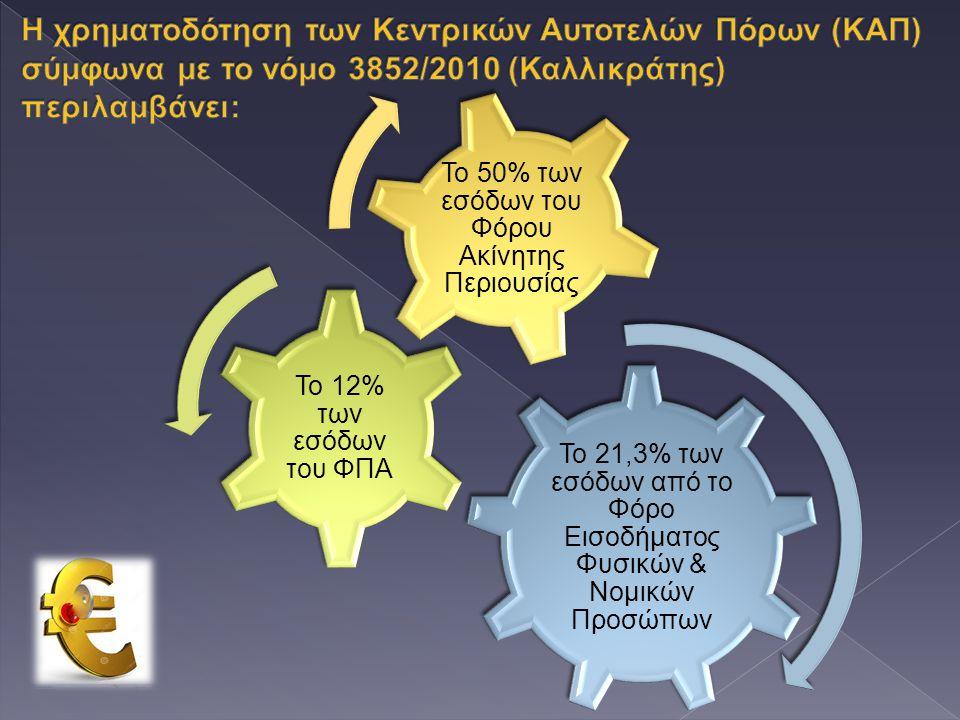Το 21,3% των εσόδων από το Φόρο Εισοδήματος Φυσικών & Νομικών Προσώπων Το 12% των εσόδων του ΦΠΑ Το 50% των εσόδων του Φόρου Ακίνητης Περιουσίας