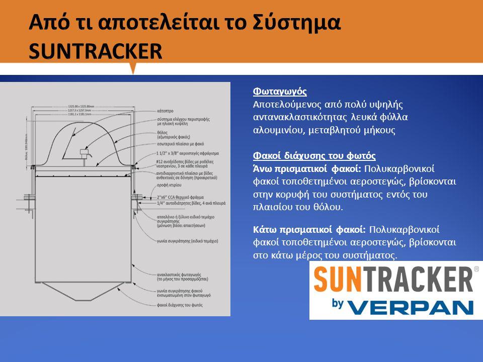 Το Σύστημα Φυσικού Ηλιακού Φωτισμού Εσωτερικών Χώρων εφαρμόζεται οπουδήποτε υπάρχουν μεγάλοι χώροι με προσβάσιμη στέγη*.
