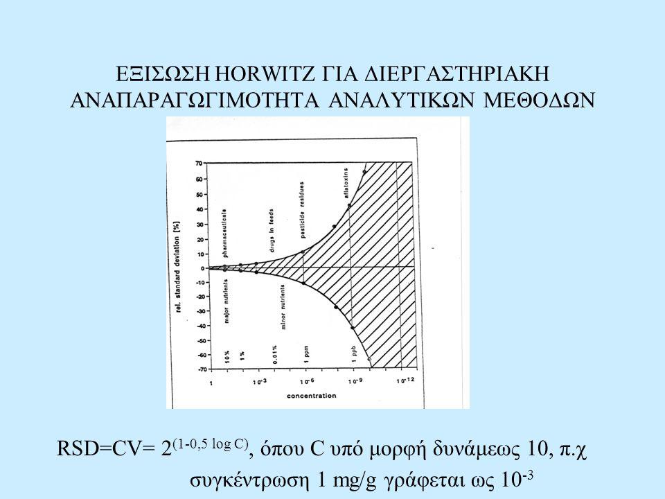 ΕΞΙΣΩΣΗ HORWITZ ΓΙΑ ΔΙΕΡΓΑΣΤΗΡΙΑΚΗ ΑΝΑΠΑΡΑΓΩΓΙΜΟΤΗΤΑ ΑΝΑΛΥΤΙΚΩΝ ΜΕΘΟΔΩΝ RSD=CV= 2 (1-0,5 log C), όπου C υπό μορφή δυνάμεως 10, π.χ συγκέντρωση 1 mg/g
