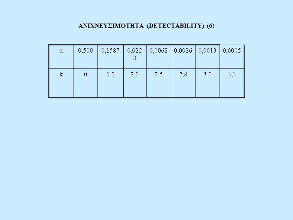 ΑΝΙΧΝΕΥΣΙΜΟΤΗΤΑ (DETECTABILITY) (6) α0,5000,15870,022 8 0,00620,00260,00130,0005 k01,02,02,52,83,03,3