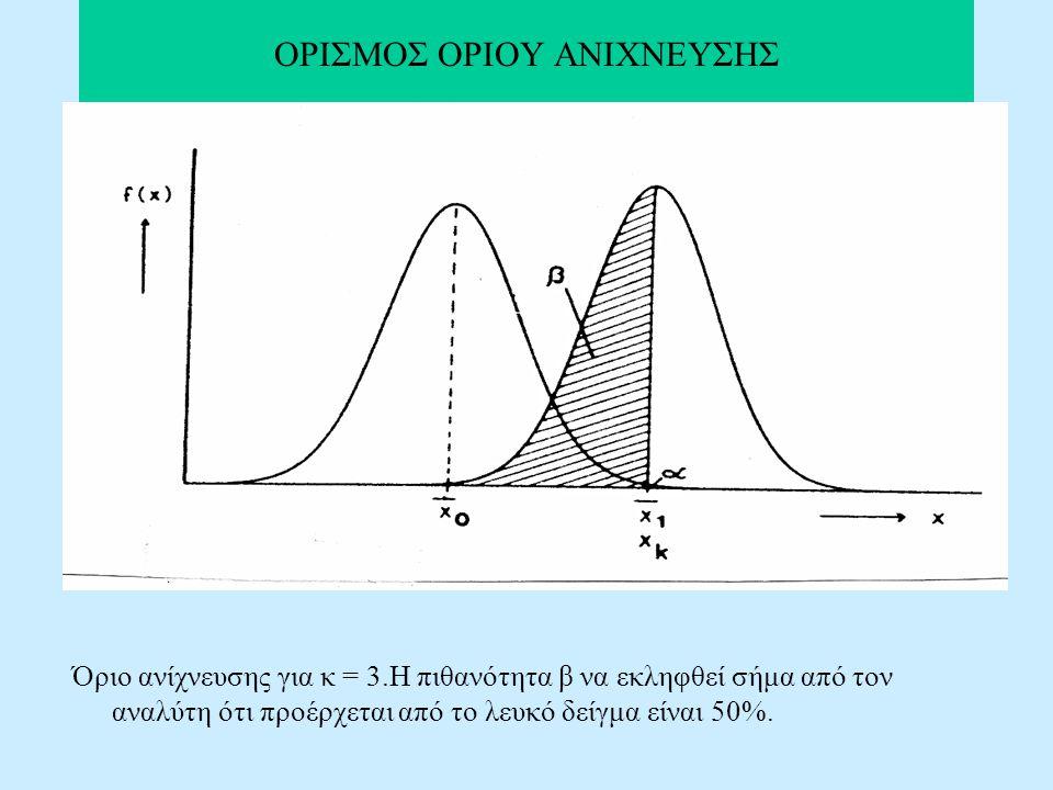ΟΡΙΣΜΟΣ ΟΡΙΟΥ ΑΝΙΧΝΕΥΣΗΣ Όριο ανίχνευσης για κ = 3.Η πιθανότητα β να εκληφθεί σήμα από τον αναλύτη ότι προέρχεται από το λευκό δείγμα είναι 50%.