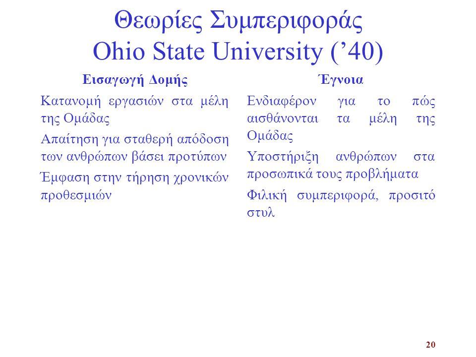 20 Θεωρίες Συμπεριφοράς Ohio State University ('40) Εισαγωγή Δομής Κατανομή εργασιών στα μέλη της Ομάδας Απαίτηση για σταθερή απόδοση των ανθρώπων βάσει προτύπων Έμφαση στην τήρηση χρονικών προθεσμιών Έγνοια Ενδιαφέρον για το πώς αισθάνονται τα μέλη της Ομάδας Υποστήριξη ανθρώπων στα προσωπικά τους προβλήματα Φιλική συμπεριφορά, προσιτό στυλ