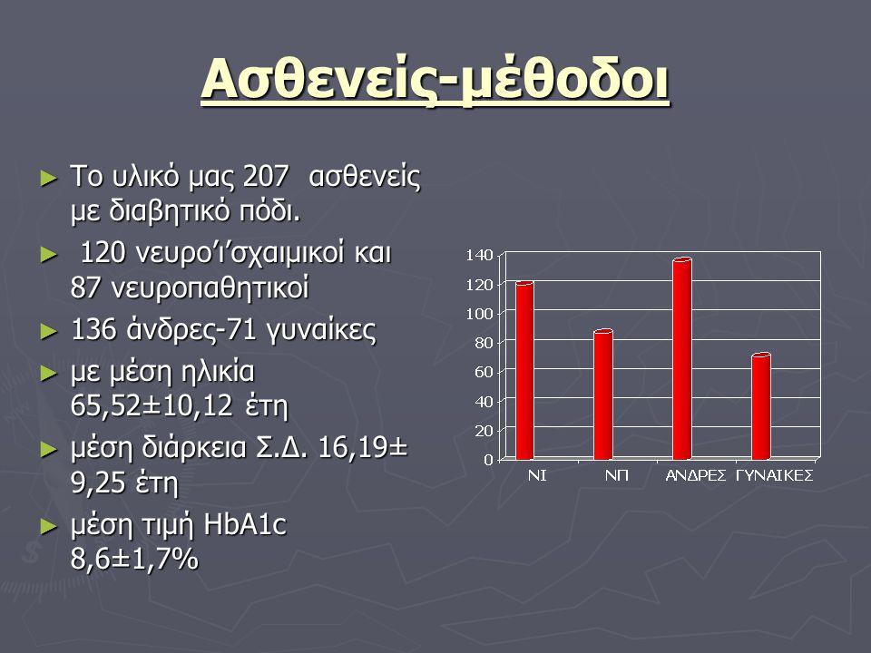 Ασθενείς-μέθοδοι ► Το υλικό μας 207 ασθενείς με διαβητικό πόδι. ► 120 νευρο'ι'σχαιμικοί και 87 νευροπαθητικοί ► 136 άνδρες-71 γυναίκες ► με μέση ηλικί