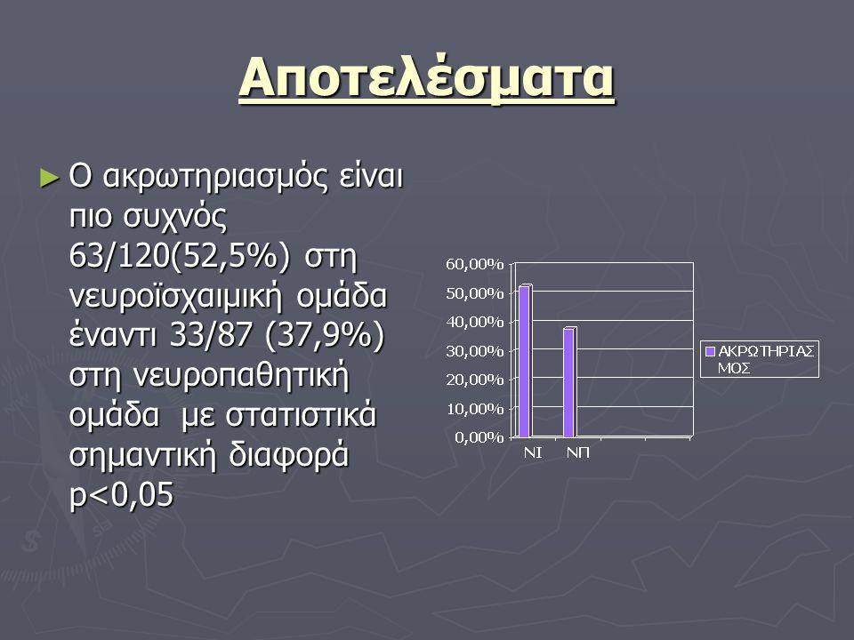 Αποτελέσματα ► Ο ακρωτηριασμός είναι πιο συχνός 63/120(52,5%) στη νευροϊσχαιμική ομάδα έναντι 33/87 (37,9%) στη νευροπαθητική ομάδα με στατιστικά σημα