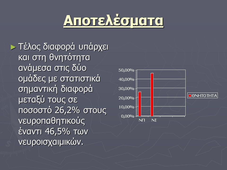 Αποτελέσματα ► Τέλος διαφορά υπάρχει και στη θνητότητα ανάμεσα στις δύο ομάδες με στατιστικά σημαντική διαφορά μεταξύ τους σε ποσοστό 26,2% στους νευρ