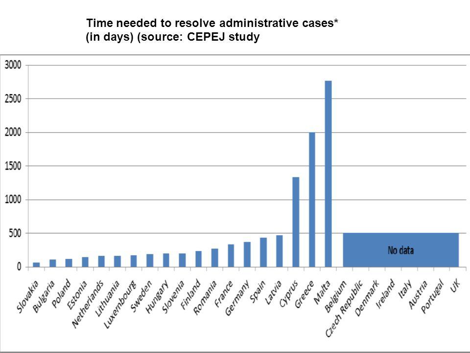 Η κατάσταση στην Ελλάδα σήμερα (2) Άρειος Πάγος εκκρεμούν 2.692 υποθέσεις → μέσος όρος εκδίκασης 1 χρόνο Πολιτικά Εφετεία (21) εκκρεμούν 36.304 υποθέσεις → μέσος όρος εκδίκασης 3 χρόνια Πρωτοδικεία (64) εκκρεμούν 255.382 υποθέσεις → μέσος όρος εκδίκασης 3 χρόνια στις πολιτικές, 4 χρόνια στις ποινικές Ειρηνοδικεία (301) εκκρεμούν 445.689 υποθέσεις → μέσος όρος εκδίκασης 2,5 χρόνια + σημαντική αύξηση, ίσως και διπλασιασμός, λόγω εκουσίας.