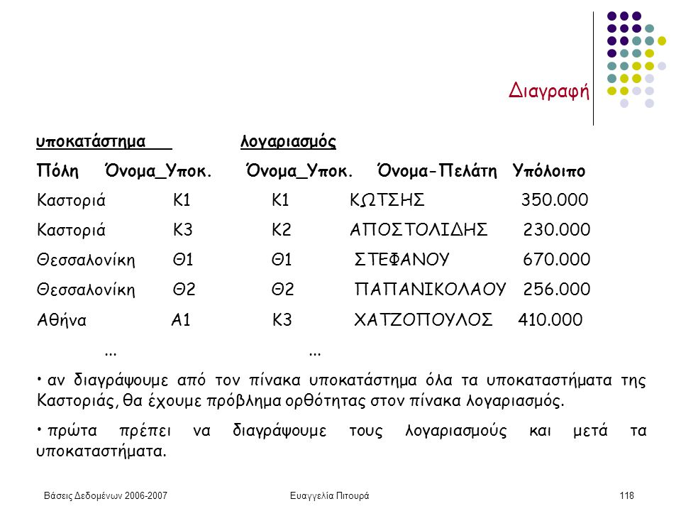 Βάσεις Δεδομένων 2006-2007Ευαγγελία Πιτουρά118 Διαγραφή υποκατάστημαλογαριασμός ΠόληΌνομα_Υποκ.