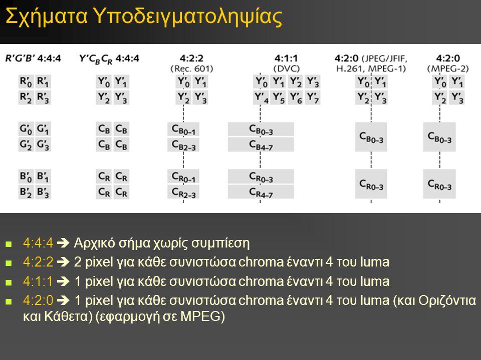 Σχήματα Υποδειγματοληψίας 4:4:4  Αρχικό σήμα χωρίς συμπίεση 4:2:2  2 pixel για κάθε συνιστώσα chroma έναντι 4 του luma 4:1:1  1 pixel για κάθε συνιστώσα chroma έναντι 4 του luma 4:2:0  1 pixel για κάθε συνιστώσα chroma έναντι 4 του luma (και Οριζόντια και Κάθετα) (εφαρμογή σε MPEG)