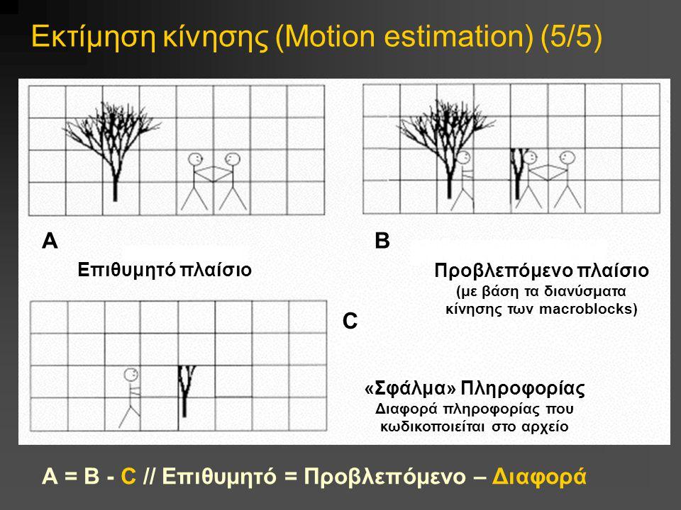 Εκτίμηση κίνησης (Motion estimation) (5/5) Επιθυμητό πλαίσιο Προβλεπόμενο πλαίσιο (με βάση τα διανύσματα κίνησης των macroblocks) «Σφάλμα» Πληροφορίας Διαφορά πληροφορίας που κωδικοποιείται στο αρχείο BA C Α = B - C // Επιθυμητό = Προβλεπόμενο – Διαφορά