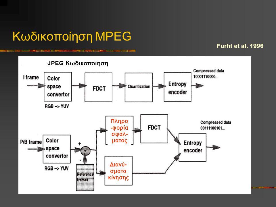 Κωδικοποίηση MPEG Furht et al. 1996 JPEG Κωδικοποίηση Διανύ- σματα κίνησης Πληρο -φορία σφάλ- ματος